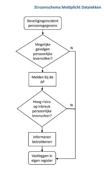 Stroomschema Meldpricht Datalekken
